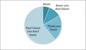 dont know pie graph